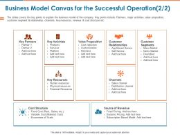 Business Model Canvas For The Successful Operation Ppt Powerpoint Presentation File Mockup