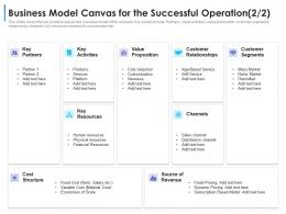 Business Model Canvas For The Successful Operation Services Convertible Debt Financing Ppt Topics