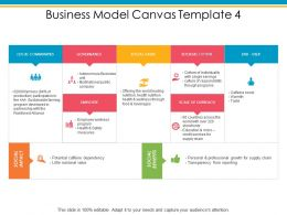 Business Model Canvas Governance Employee Ppt Powerpoint Presentation Layouts