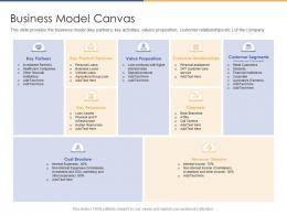 Business Model Canvas Post Initial Public Offering Equity Ppt Diagrams