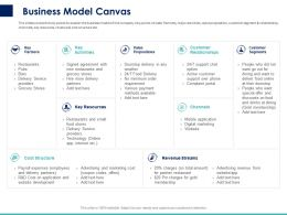 Business Model Canvas Ppt Powerpoint Presentation Infographic Template Templates