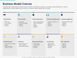Business Model Canvas Ppt Powerpoint Presentation Slides Example Topics