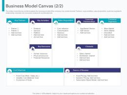 Business Model Canvas Pre Seed Round Pitch Deck Ppt Powerpoint Presentation Inspiration