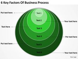Business Model Diagram 6 Key Factors Of Process Powerpoint Slides