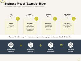 Business Model Example Slide Habits Ppt Powerpoint Styles Ideas