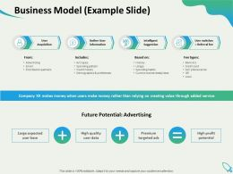 Business Model Example Slide High Quality Expected Ppt Presentation Graphics