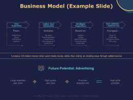 Business Model Example Slide Ppt Powerpoint Presentation Model