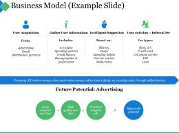 Business Model Example Slide Ppt Summary Graphics
