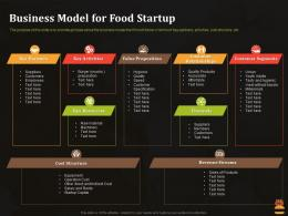 Business Model For Food Startup Business Pitch Deck For Food Start Up Ppt Summary Vector