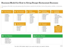 Business Model For How To Setup Burger Restaurant Business Raw Ppt Powerpoint Presentation File Deck