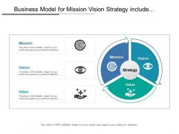 Business Model For Mission Vision Strategy Include