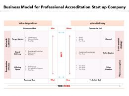 Business Model For Professional Accreditation Start Up Company