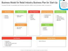 Business Model For Retail Industry Business Plan For Start Up Ppt Background