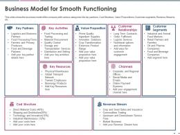 Business Model For Smooth Functioning Pitch Deck Raise Grant Funds Public Corporations Ppt Slides