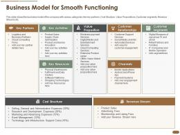 Business Model For Smooth Functioning Pitch Deck Raise Post Ipo Debt Banking Institutions Ppt Ideas