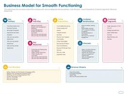 Business Model For Smooth Functioning Ppt Powerpoint Presentation Show Inspiration