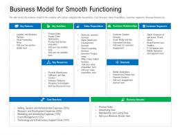 Business Model For Smooth Functioning Raise Government Debt Banking Institutions Ppt Ideas