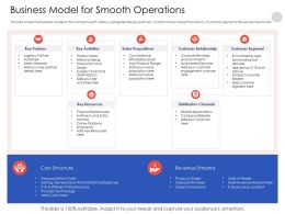 Business Model For Smooth Operations Various Categories Powerpoint Presentation Outfit