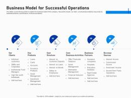 Business Model For Successful Operations Investment Fundraising Post IPO Market Ppt Template Format