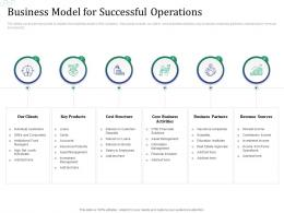 Business Model For Successful Operations Investment Pitch Raise Funds Financial Market Ppt Ideas