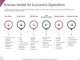 Business Model For Successful Operations Pitch Deck For After Market Investment Ppt Portrait