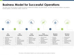 Business Model For Successful Operations Pitch Deck Raise Funding Post IPO Market Ppt Summary