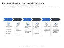Business Model For Successful Operations Pitch Deck To Raise Funding From Spot Market Ppt Demonstration
