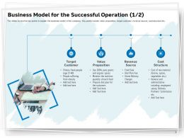 Business Model For The Successful Operation Ppt Powerpoint Presentation Summary Diagrams