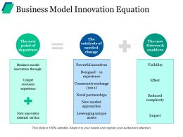 Business Model Innovation Equation Ppt Visual Aids Background Images