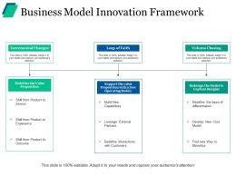 Business Model Innovation Framework Ppt Background Image