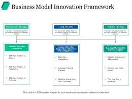Business Model Innovation Framework Ppt Background Image