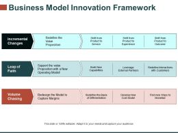 Business Model Innovation Framework Template 1 Presentation Graphics