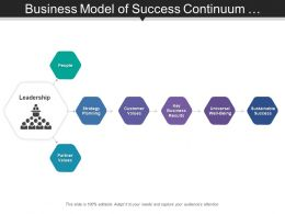 Business Model Of Success Continuum Defining Key Attributes Include Customer Values And Business Results
