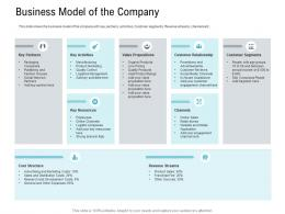 Business Model Of The Company Pitch Deck Raise Seed Capital Angel Investors Ppt Ideas