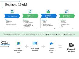 Business Model Ppt Example