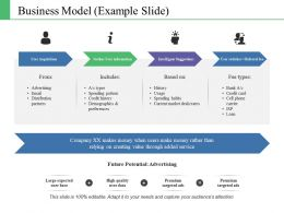 Business Model Ppt Gallery Shapes