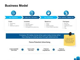 Business Model Ppt Powerpoint Presentation Inspiration Outline