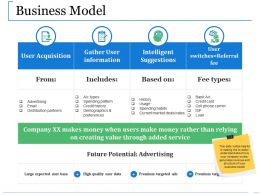 Business Model Ppt Slides Background Images