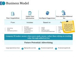 Business Model Ppt Slides Outline