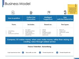 Business Model Ppt Visual Aids Layouts