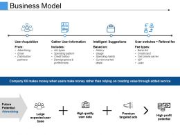 Business Model Presentation Pictures