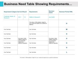 Business Need Table Showing Requirements Category Ownership And Priority