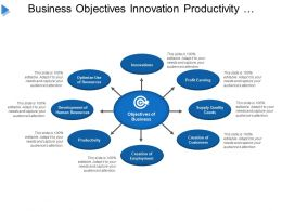 Business Objectives Innovation Productivity Profit Earnings Creation Of Customers