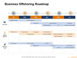 Business Offshoring Roadmap Admin Console Ppt Powerpoint Presentation Layouts Format