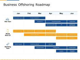 Business Offshoring Roadmap Shopping Ppt Powerpoint Presentation Portfolio Gallery