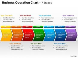 business operation chart 7 stages powerpoint diagrams presentation slides graphics 0912