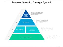Business Operation Strategy Pyramid