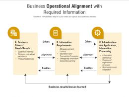 Business Operational Alignment With Required Information
