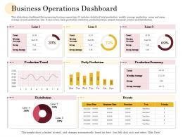 Business Operations Dashboard Manufacturing Company Performance Analysis Ppt Model