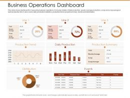 Business Operations Dashboard Ppt Powerpoint Presentation File Gridlines